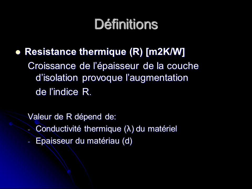 Définitions Resistance thermique (R) [m2K/W]